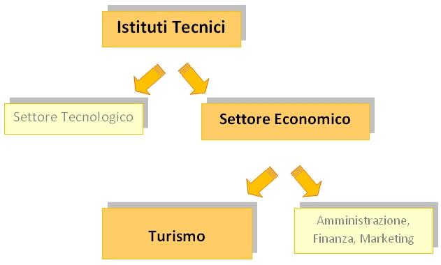Istituto Tecnico a Indirizzo Turistico